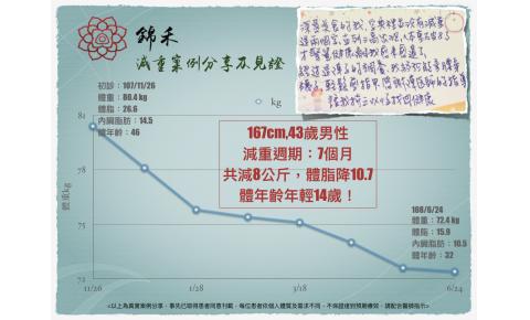 [減重成果分享4] 錦禾中醫院長 陳怡蓉醫師